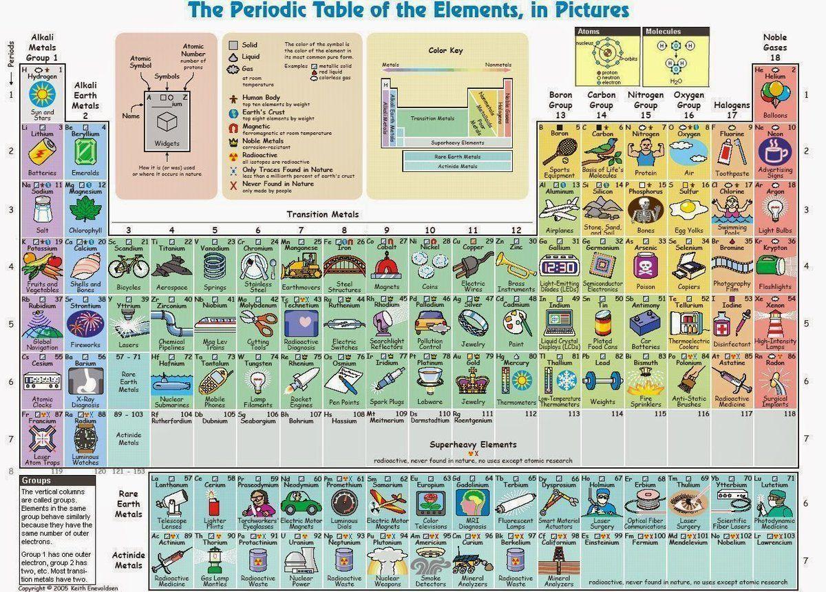 La tabla peridica de los elementos en dibujos publicado por la tabla peridica de los elementos en dibujos publicado por worldandscience urtaz Choice Image
