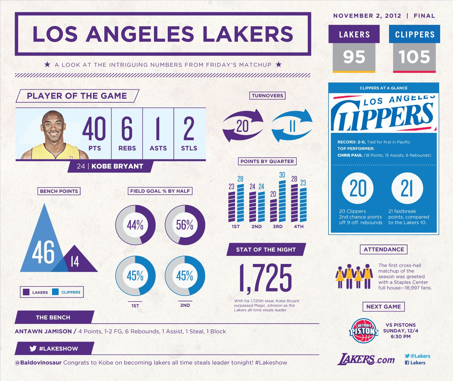 Lakers Vs Clippers Infographic Los Angeles Lakers Infographic Lakers Lakers Vs
