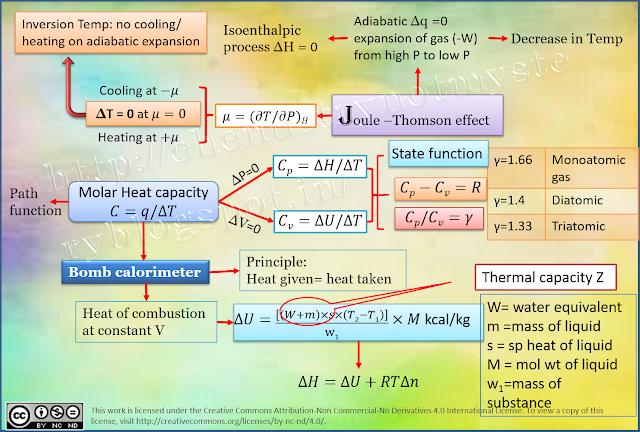 Mind Map Chemical Thermodynamics Thermodynamics, Mind