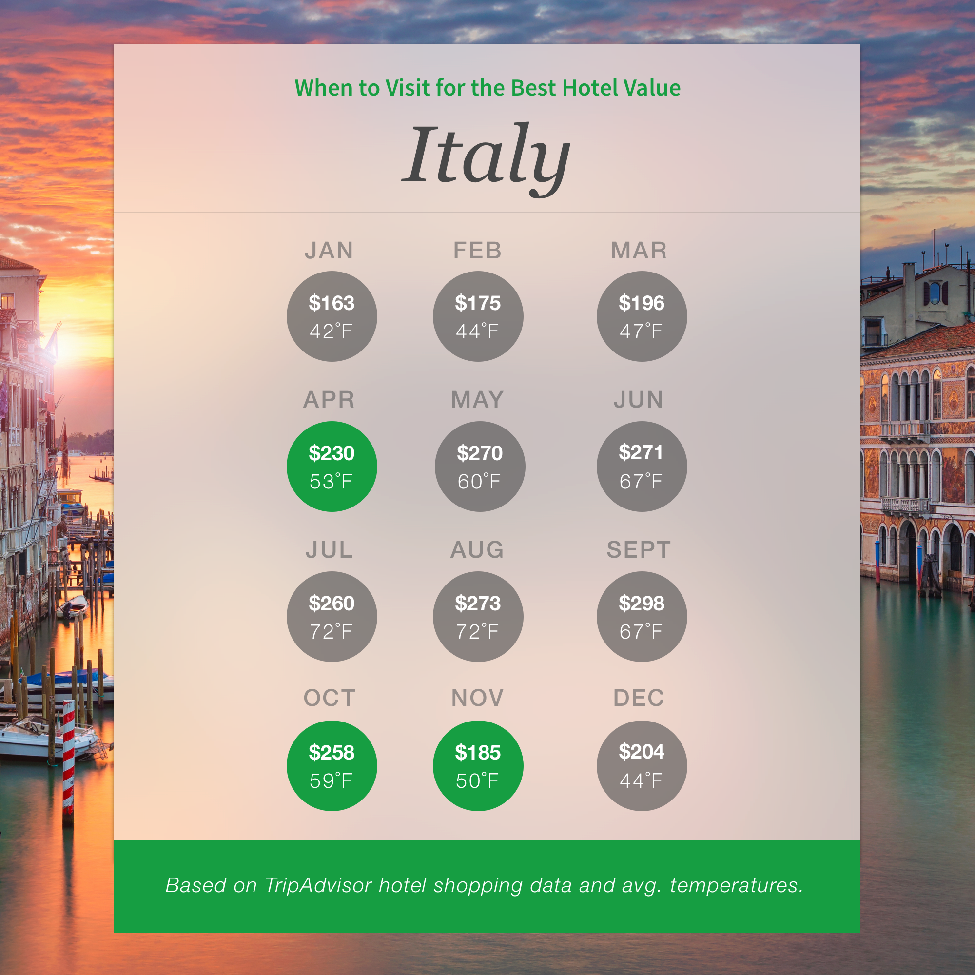 Revealed The Best Times To Visit These 10 Top Destinations Tripadvisor Blog Trip Advisor Italy Japan Travel
