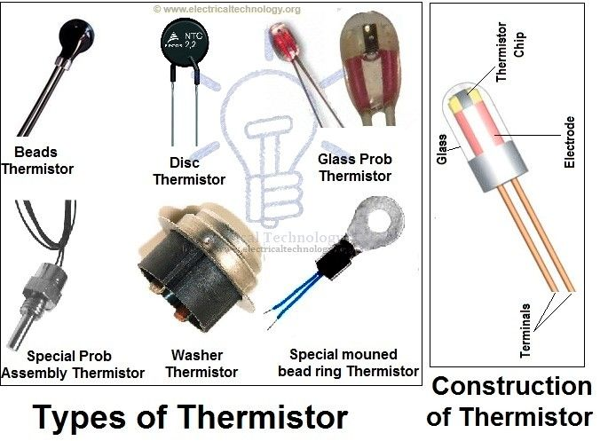 Resistor Types Of Resistors Fixed Variable Linear Non Linear Resistors Electronics Basics Electronics Circuit