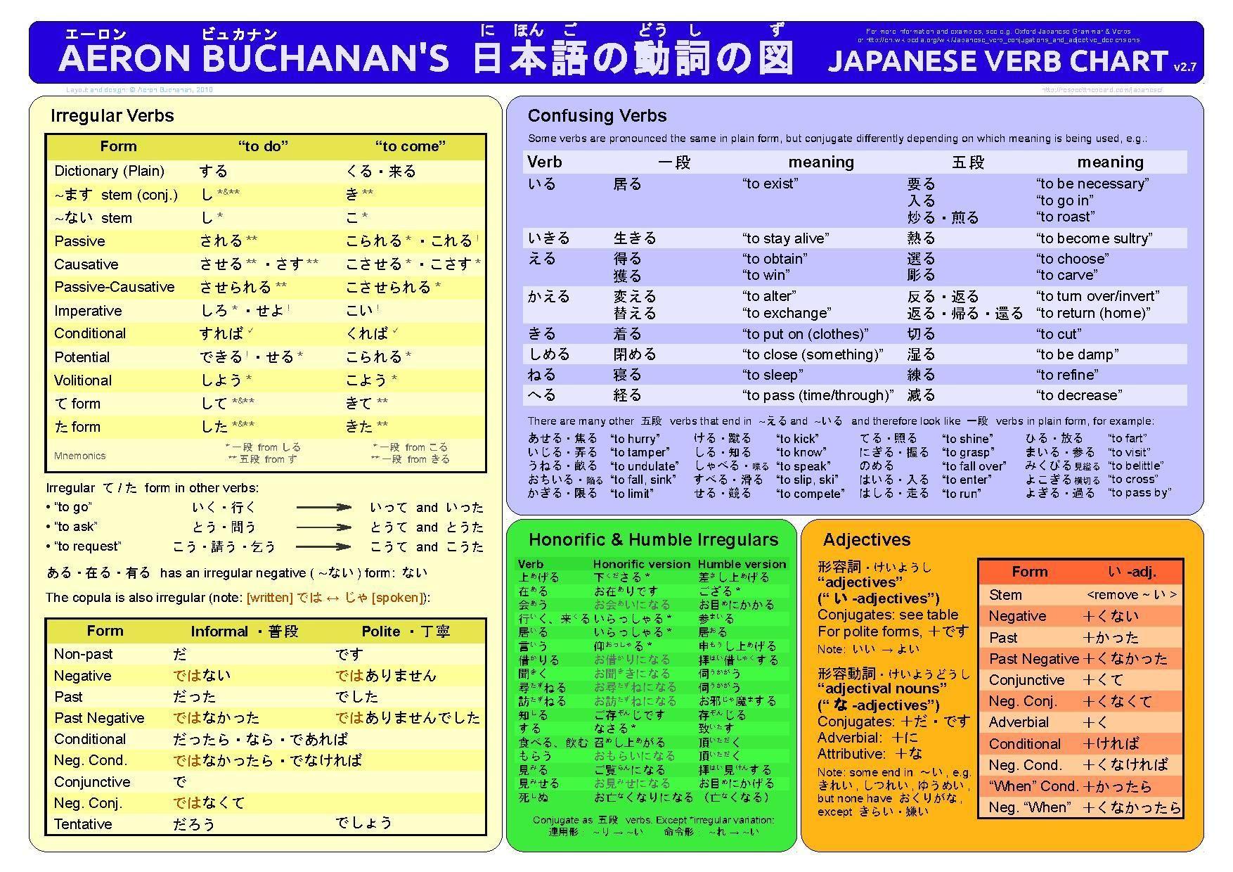 Japanese verbs grammar phrases kanji list also pin by alexandra popova on verb chart rh pinterest