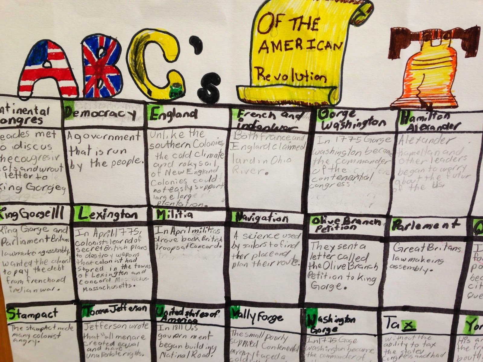 5th Grade Wit And Whimsy Abc S Of The American Revolution