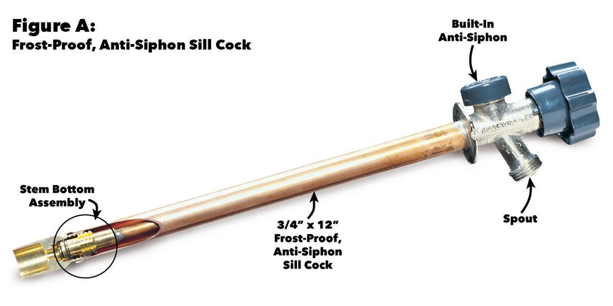 anti siphon frost free hose bib repair