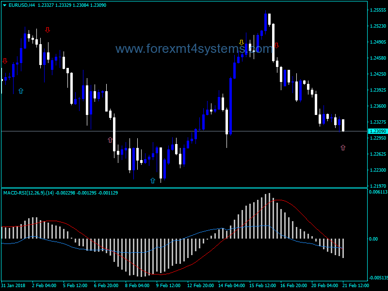 Forex arrow indicator alex tanuka