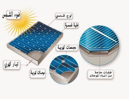 توضيح تركيب الواح الطاقة الشمسية Arab Solar Energy