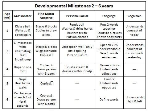 Milestones of childhood development also best developmental child images on rh pinterest