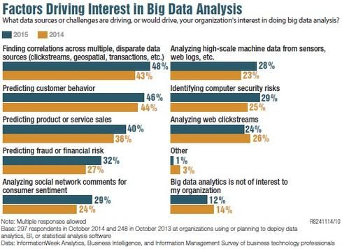 Chart Factors Driving Interest In Big Data Analysis Ie