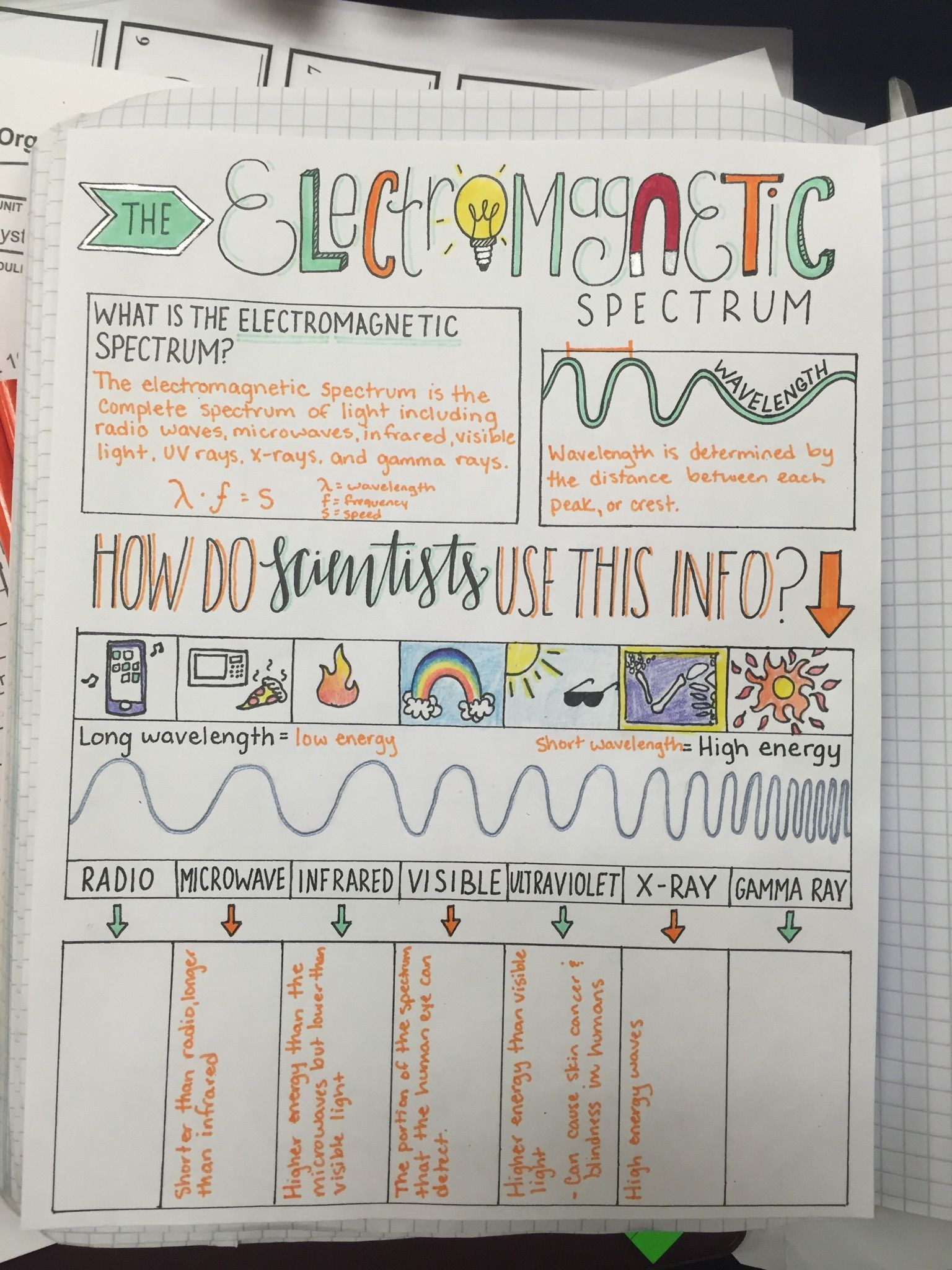 Electromagnetic Spectrum Sketch Notes