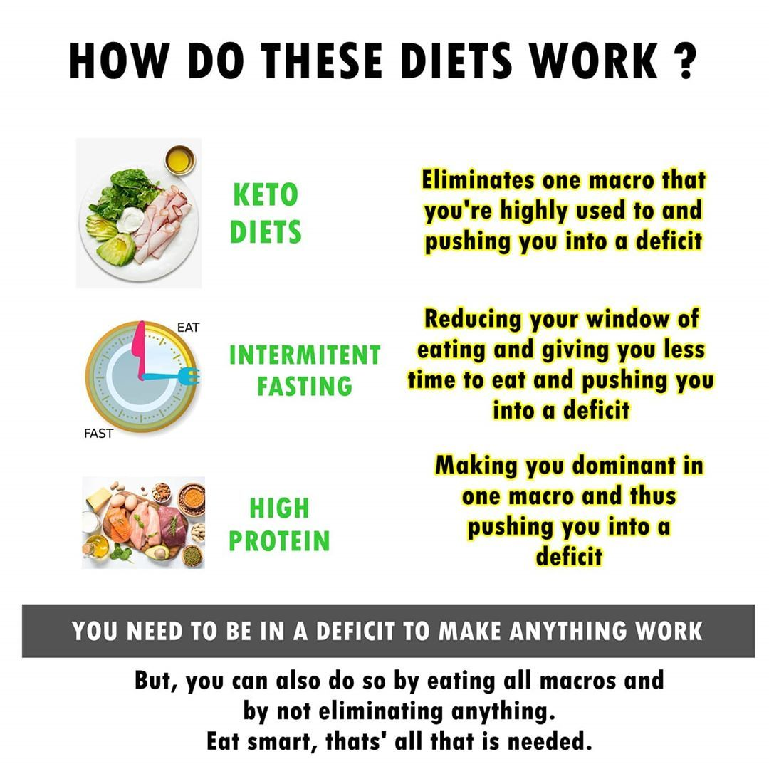 Fancy names don't change the basic underlying facts on how diets work. . You still need to put in th...