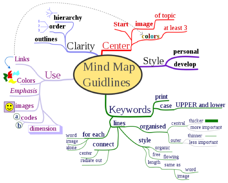 mind map template for word mind maps as quoted in