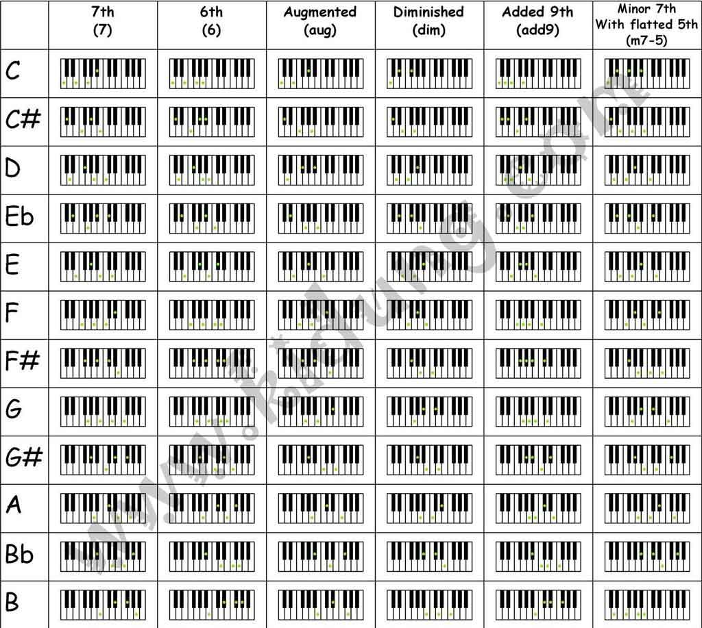 This is a photo of Juicy Piano Chord Chart Printable