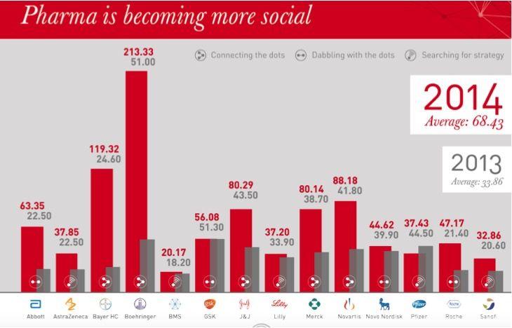 Las redes sociales- Estudio OgilvyHealthword