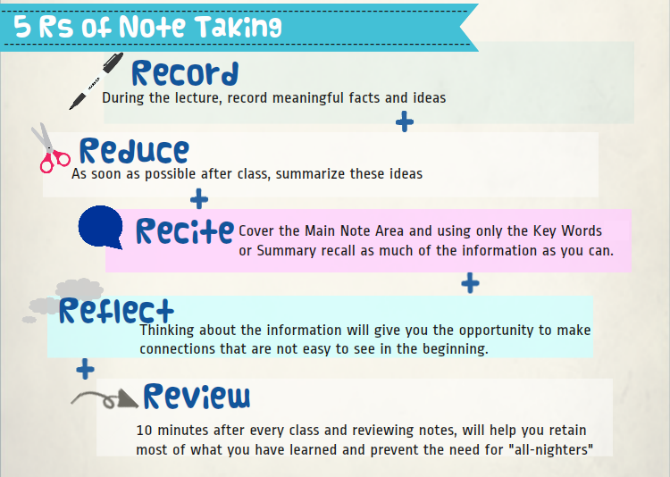 The 5 rs of notetaking record reduce recite reflect review school fandeluxe Images