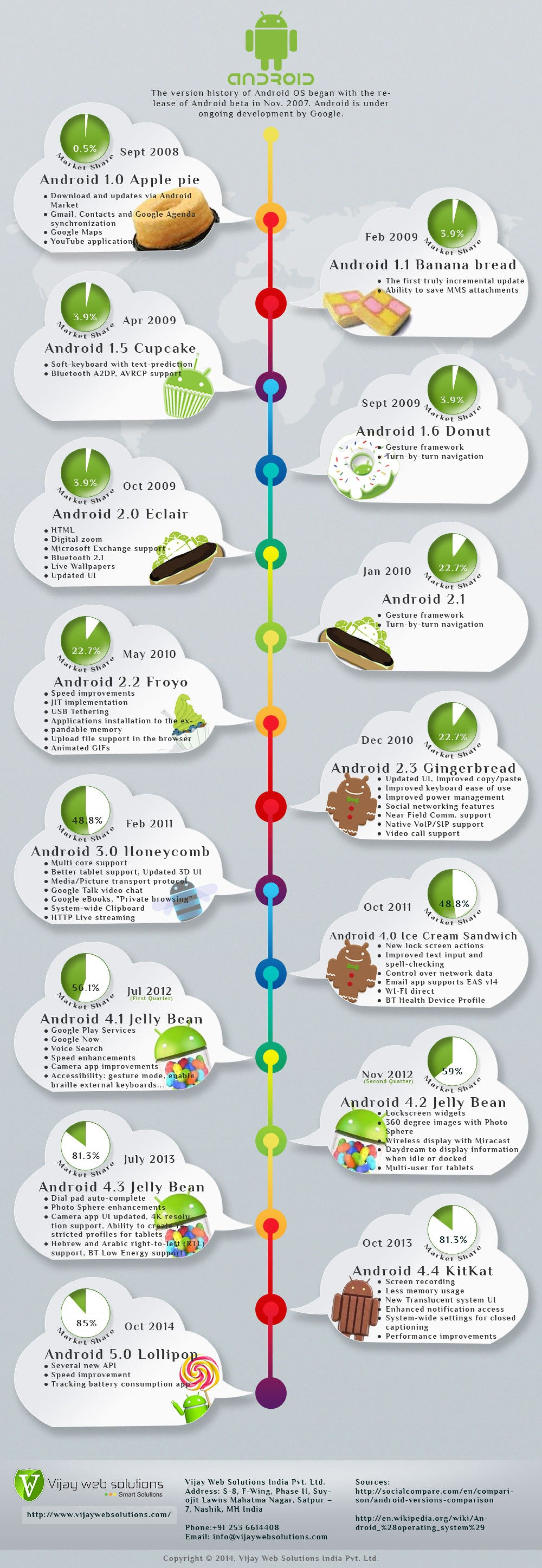 Version History Of Android OS | Infographics : Other | Android