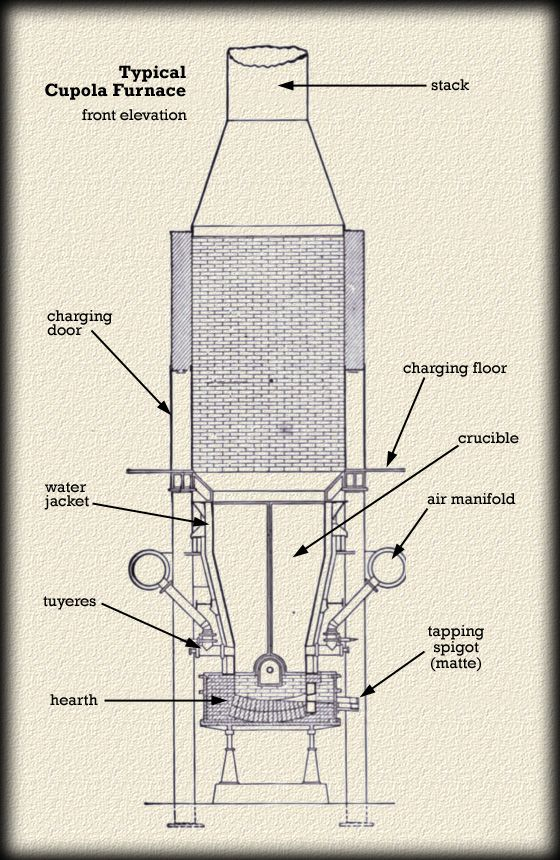 Typical Cupola Furnace | CC Anatomy | Pinterest