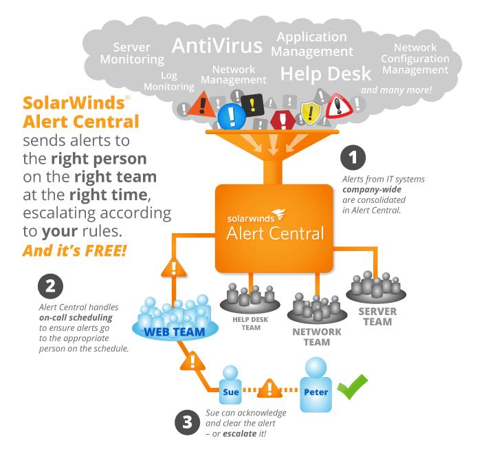 Alert Management It Alert Management Software Solarwinds Tech Trends Management Alert
