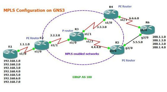 GNS3 Labs | CCNP | CCNA Labs: MPLS Network Configuration on