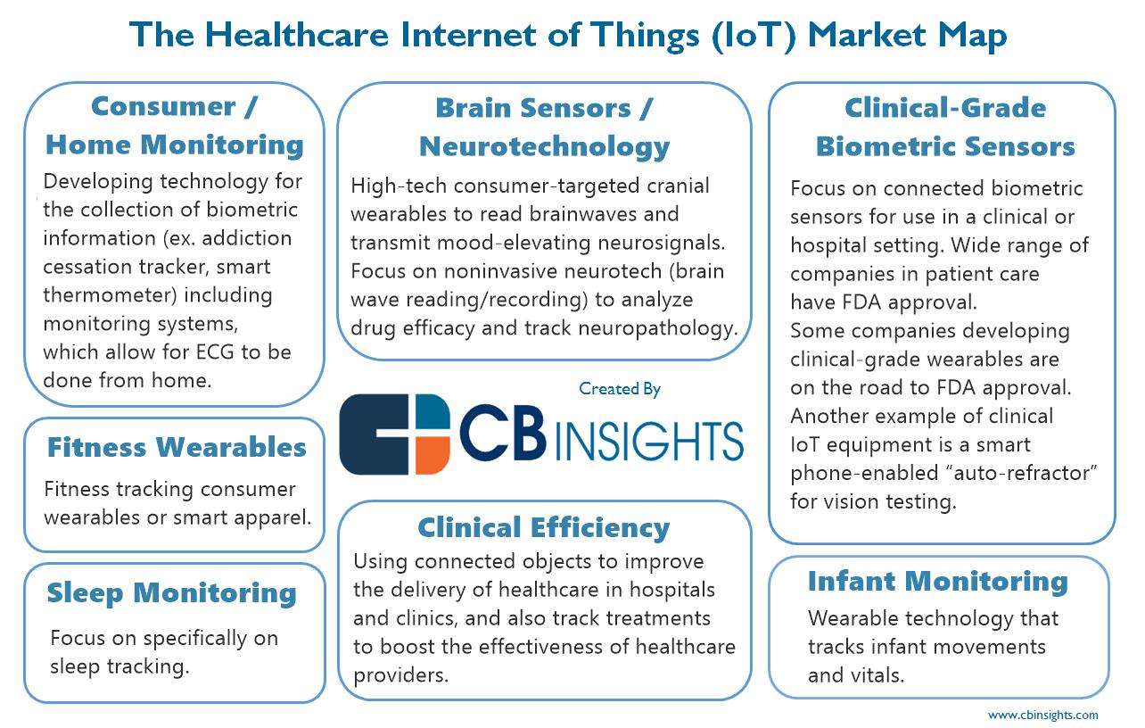 Healthcare IoT market map #healthcare #iot #cbinsights #ai ...