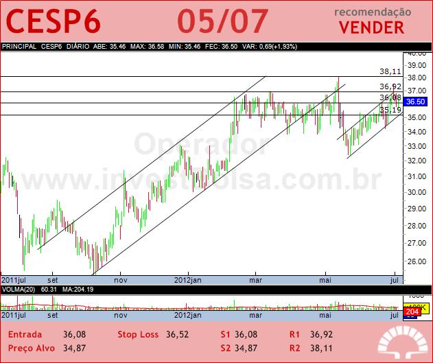 CESP - CESP6 - 05/07/2012 #CESP6 #analises #bovespa