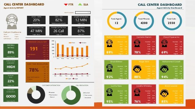 CALL CENTER DASHBOARD FTR SLA Agent Activity REPORT SELECT CC AGENT - Sla dashboard excel template