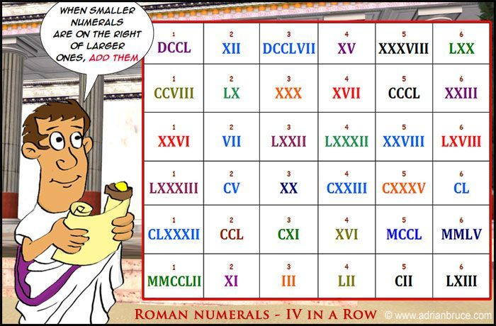 Roman Numerals   Google Search  School Roman