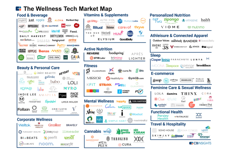 150 Startups Reshaping The Wellness Industry Start Up Startup Marketing Wellness Industry