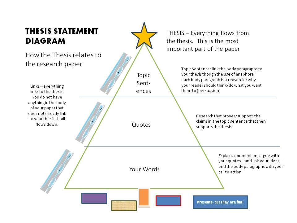Do I need a thesis statement for a research paper in APA format?