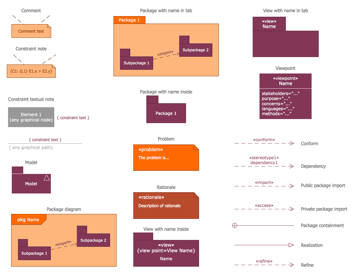 Design Elements Sysml Diagrams Software Development System Engineering