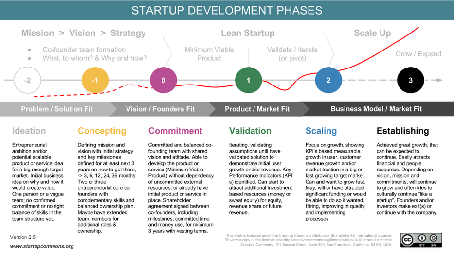Startup Development Phases  Startup Commons Global  Business