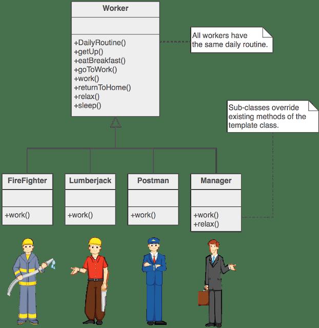 Template Design Pattern In Java Design Pattern Java Spring