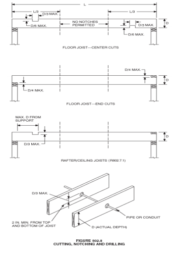 What Are The Guidelines For Holes In Joists Holes Guidelines Home Automation