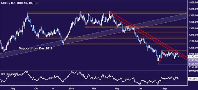 Crude Oil Prices At Risk As Risk Appetite Continues To Sour