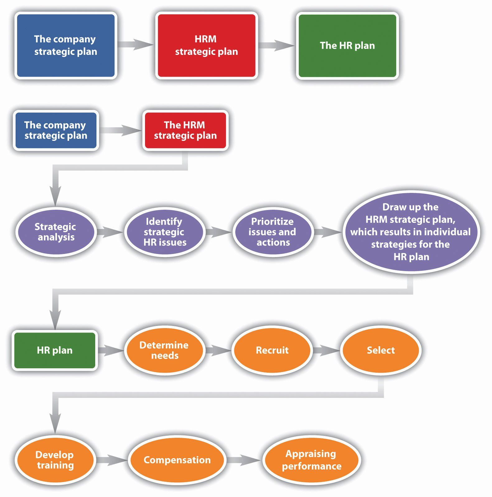 Strategic Plan Templates Free Examples Planning Nonprofit Template Best Business Strategic Planning Template Business Plan Template Sample Strategic Plan