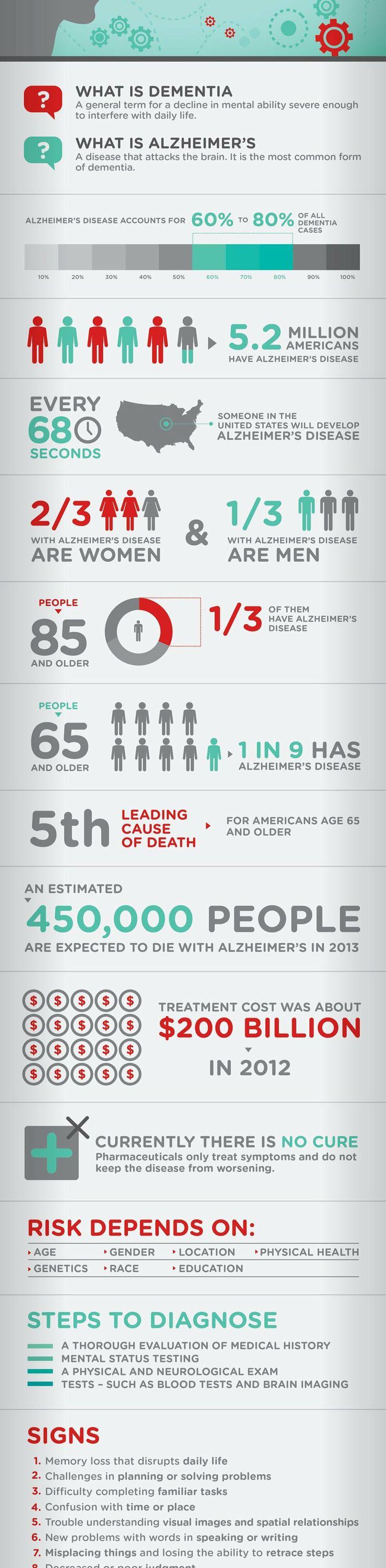 #Alzheimers and #Dementia #Infographic http://www.a-health-blog.com/alzheimers-and-dementia-infographic.html?utm_content=bufferbcf04&utm_medium=social&ut...