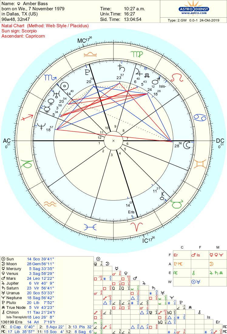 Astrodienst Online - Free Chart 100% | Free chart, Chart ...