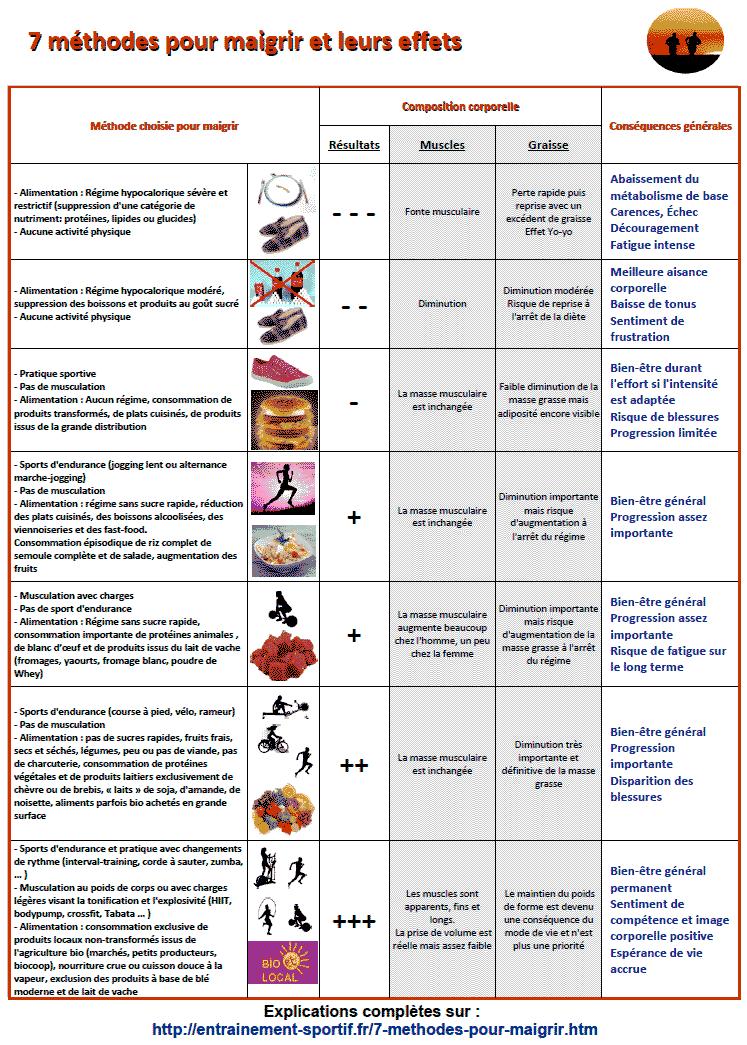 7 approches différentes pour perdre du poids - Methode..