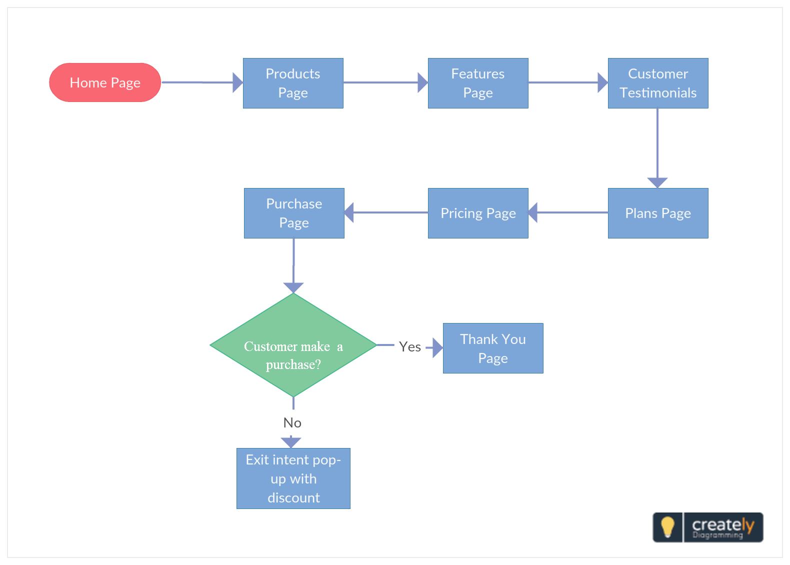 Website Navigation Flow Flowchart