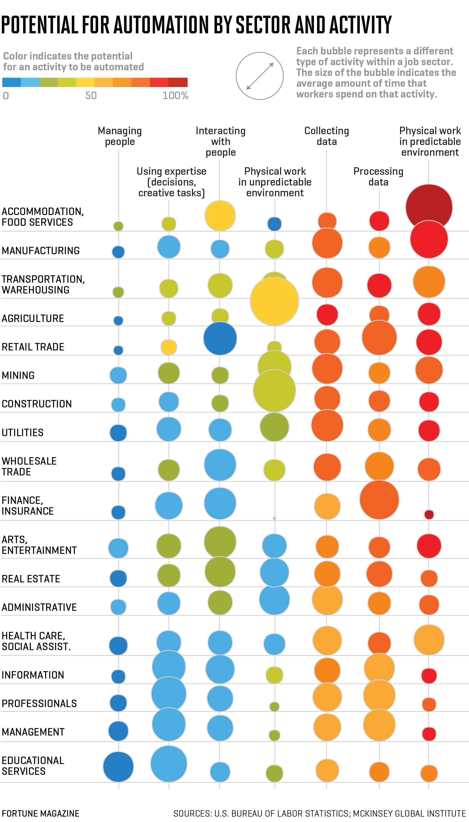 Ready for a Robot Co-Worker? Find Out How Likely Your Job Is