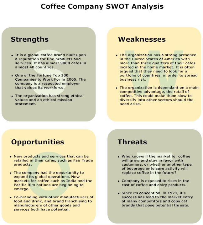 Smart Draw Swot  Business Plan    Business Planning