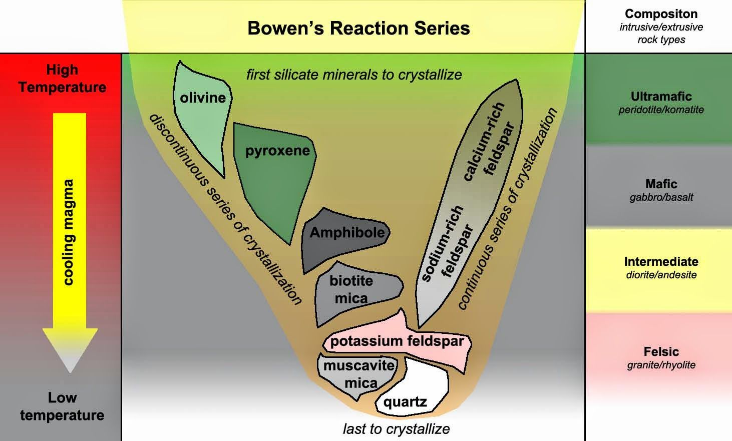 How Does Bowen S Reaction Series Relate To The