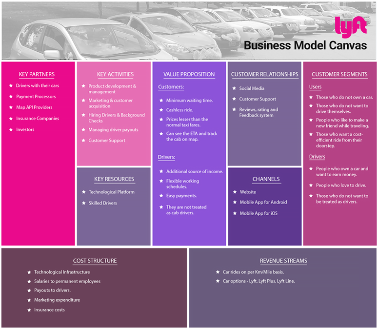 How Lyft Works Insights Into Business Revenue Model Business