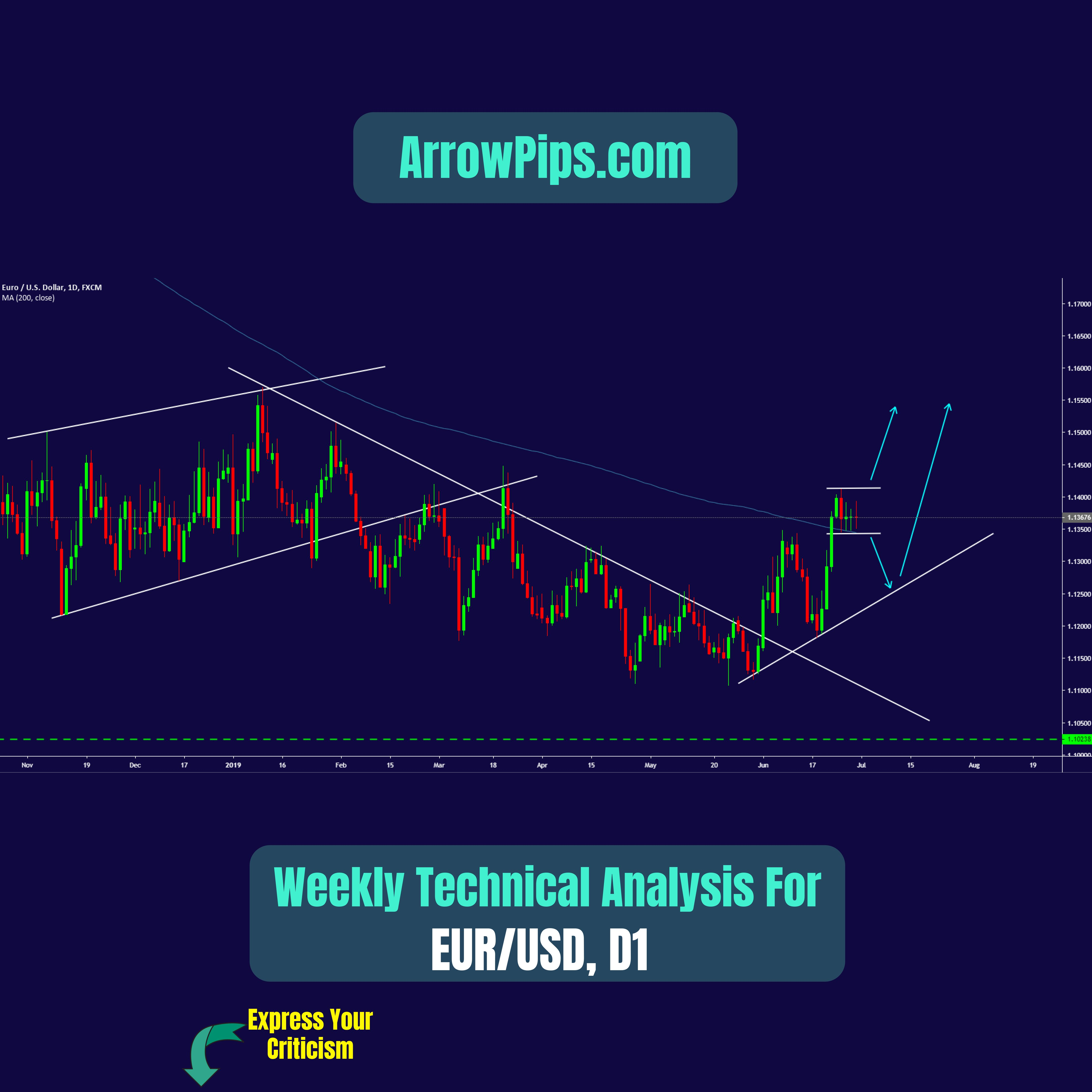 Weekly Forecast Technical Analysis For Eurusd Chart Enhance
