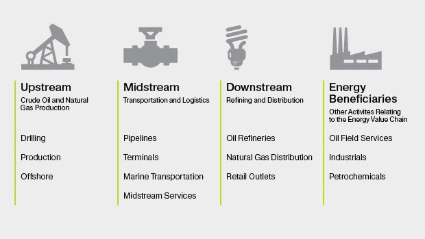 steelpath energy equity value chain infographic oppenheimerfunds