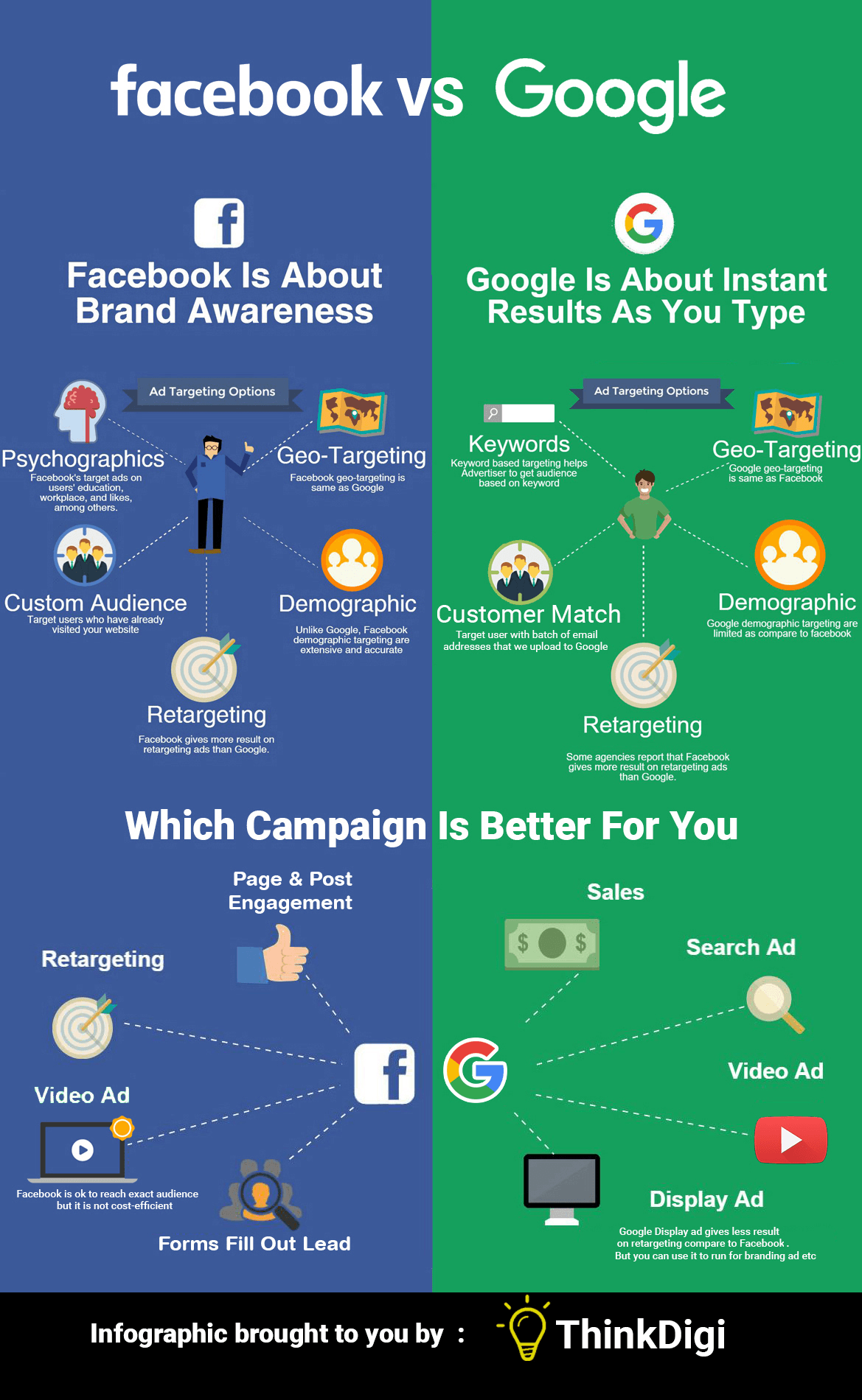 Facebook Vs Google Which One Is Best For You Videoads Videomarketing Marketing Strategy Social Media Infographic Marketing Facebook Marketing
