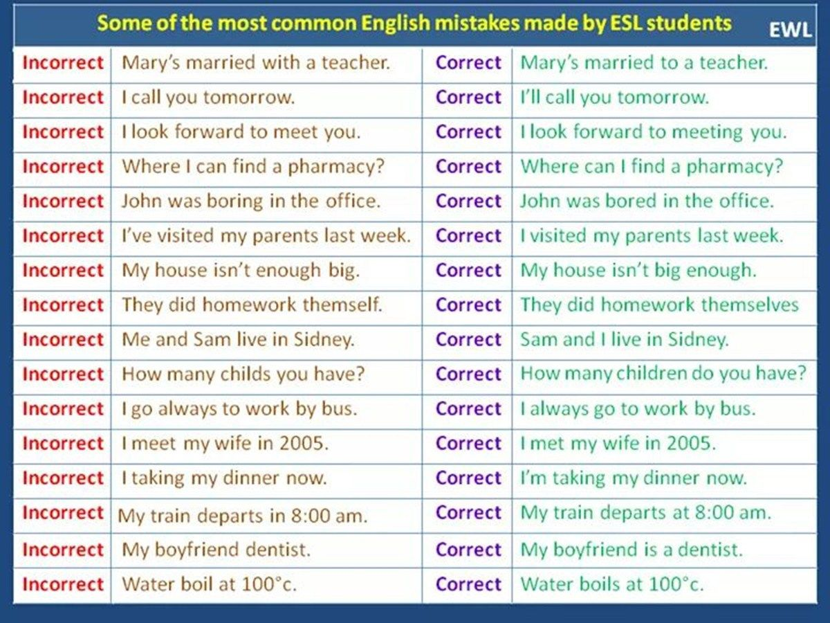 50 Most Common Mistakes Of Esl Students Eslbuzz Learning English Learn English English Learner Learn English For Free