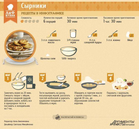 Рецепт в инфографике: сырники | Рецепты в инфографике | Кухня | АиФ Украина: