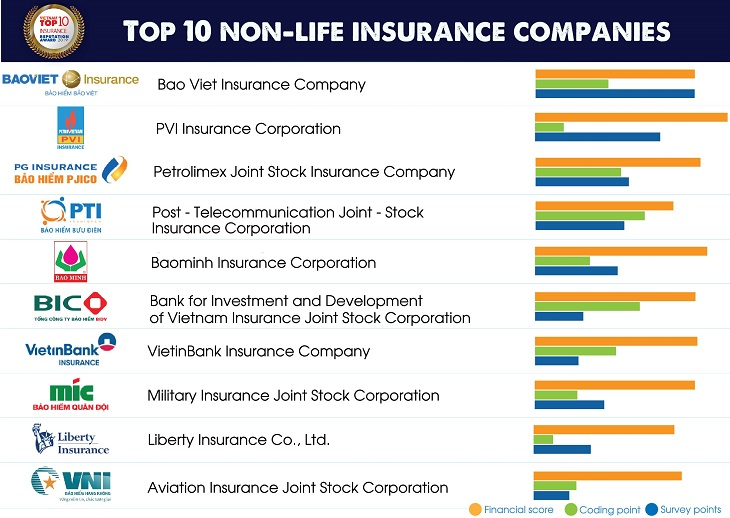 Top 10 Insurance Companies In Vietnam 2019 Trong 2020