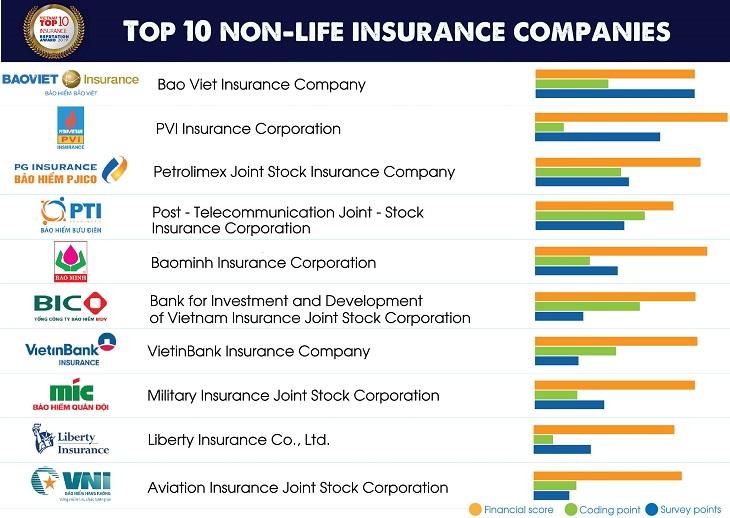 Top 10 Insurance Companies In Vietnam 2019 In 2020 Life Insurance Companies Top Life Insurance Companies Best Life Insurance Companies