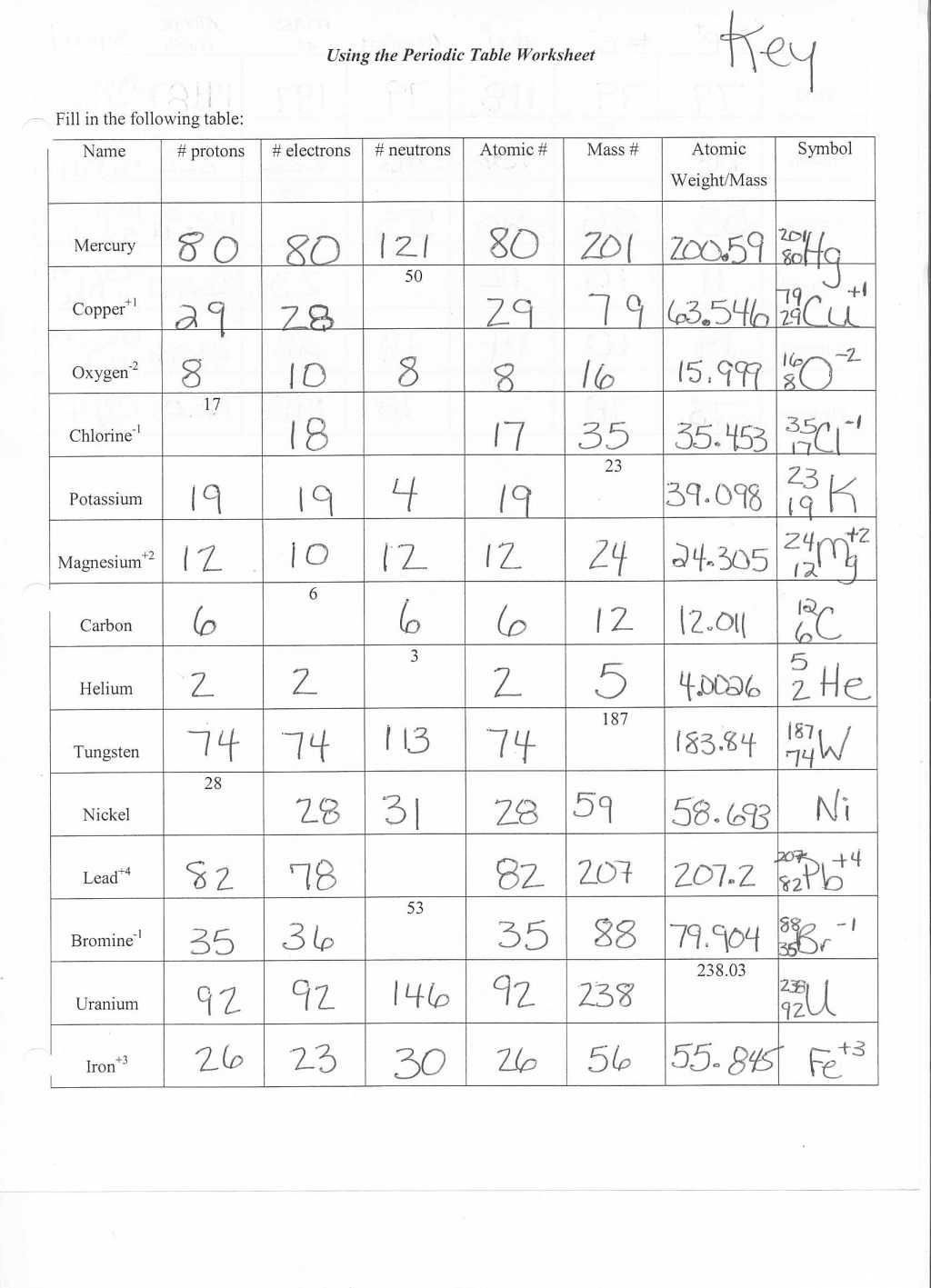 Atom Structure Worksheet Middle School Structure Atoms